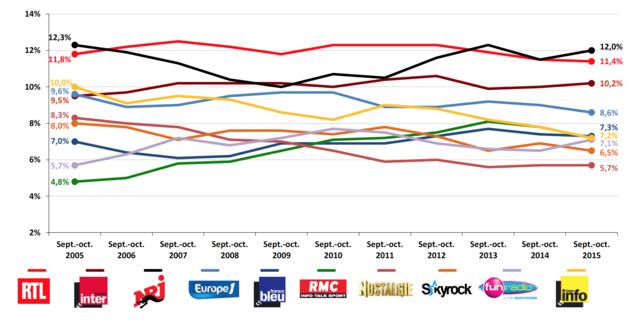 Les dix premières stations en termes d'audience cumulée en septembre-octobre 2015 et leur évolution depuis 10 ans