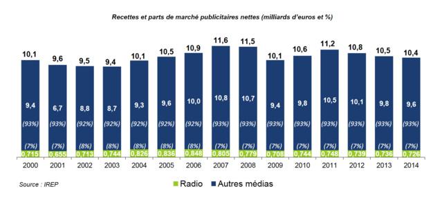 En 2014, les recettes publicitaires nettes en radio ont atteint 726 millions d'euros, en baisse de 1,3% par rapport à 2013, pour une part de marché publicitaire stable de 7% dans l'ensemble plurimédias