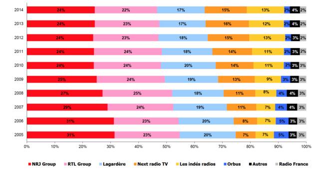 Stabilité des parts de marché publicitaires brutes des principaux groupes radiophoniques nationaux et du groupement Les Indés Radios depuis 2011