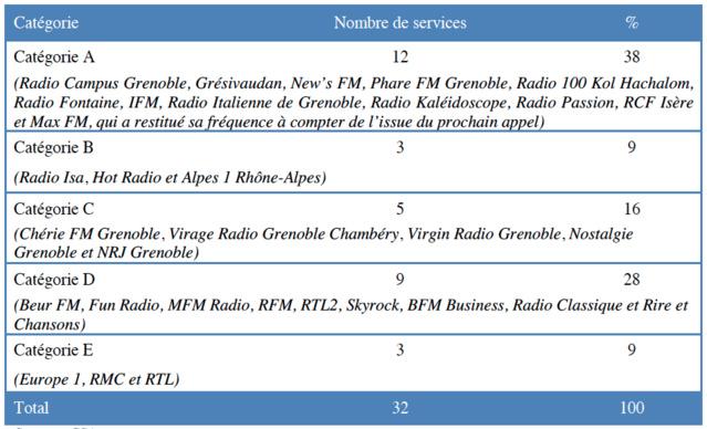 Répartition des services autorisés à Grenoble par catégorie © CSA