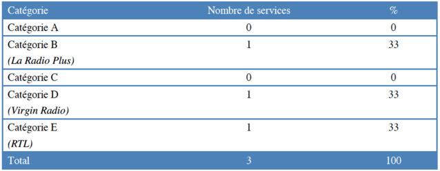 Répartition des services autorisés à Thonon-les-Bains par catégorie © CSA