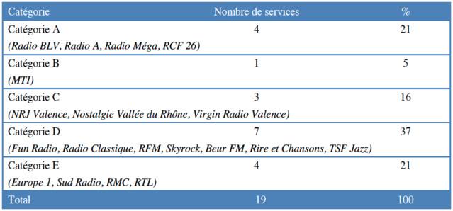 Répartition des services autorisés à Valence par catégorie © CSA