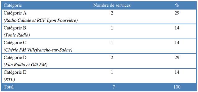 Répartition des services autorisés à Villefranche-sur-Saône par catégorie © CSA