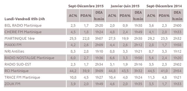 Source : Médiamétrie - Métridom – Septembre-Décembre 2015 - 13 ans et plus - Copyright Médiamétrie Tous droits réservés