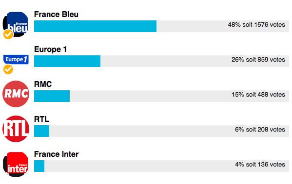 Radio de l'année 2016 : France Bleu passe devant Europe 1
