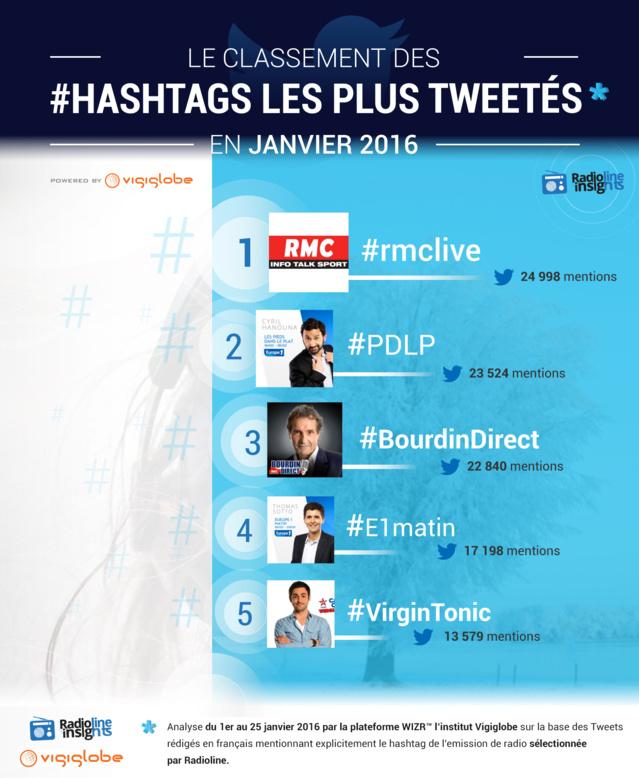 #RadiolineInsights : les hashtags des radios les plus tweetés
