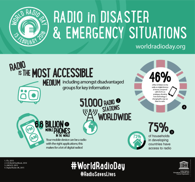 #WRD2016 : la radio reste le média le plus accessible