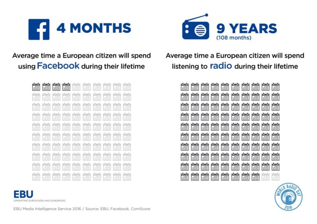 #WRD2016 : la radio imbattable versus Facebook et le football