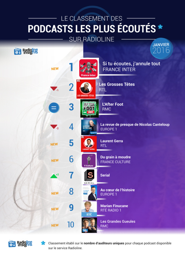 #RadiolineInsights : les podcasts les plus écoutés