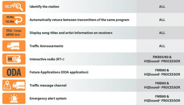 Trois codeurs RDS proposés par WordlCast Systems