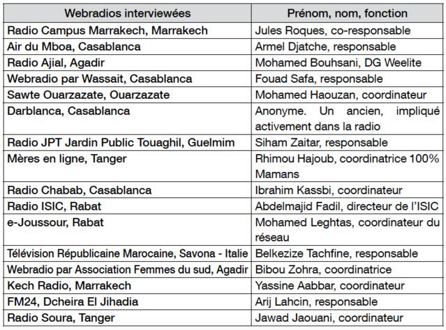 Quel avenir pour les webradios au Maroc ?