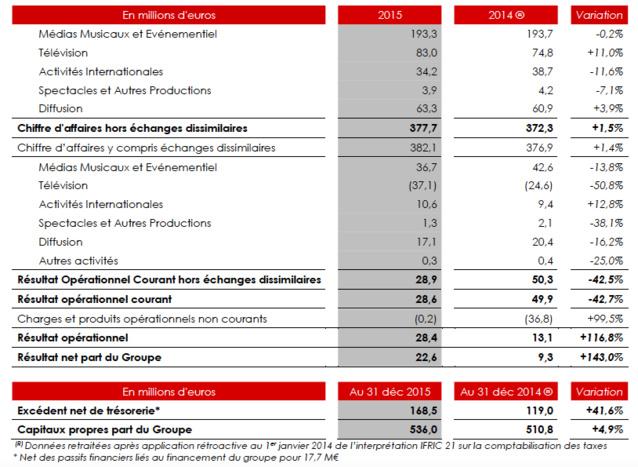 NRJ Group : légère hausse du chiffre d'affaires