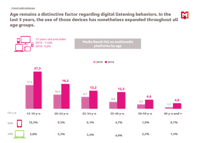 Global Radio 2015 – Cumulative Audience, Monday to Friday, 05h/24h