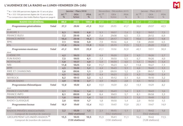 Source : Médiamétrie - 126 000 Radio - Janvier-Mars 2016 - Copyright Médiamétrie - Tous droits réservés