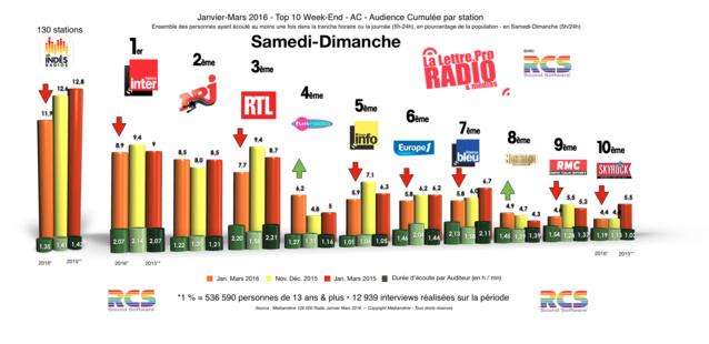 Diagramme exclusif LLP/RCS GSelector 4 - TOP 10 toutes radios Samedi-Dimanche - 126 000 Radio Janvier-Mars 2016
