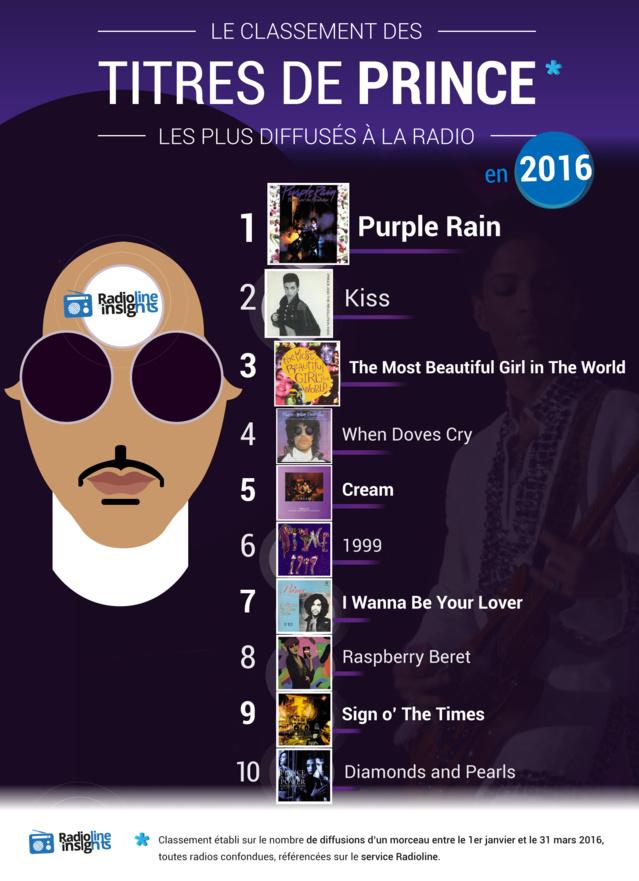 #RadiolineInsights : les titres de Prince les plus diffusés