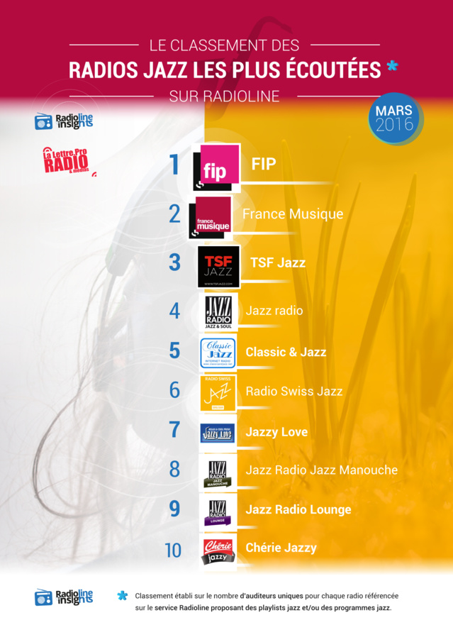 #RadiolineInsights : les radios jazz les plus écoutées