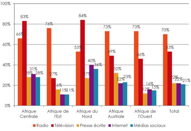 Afrique : la radio reste la source d'infos la plus commune