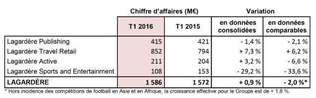 Progression de 0.9 % du CA de Lagardère