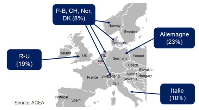 Part de ventes de voitures neuves en pourcentage des ventes Européennes dans les pays où est diffusé un service RNT, DAB/DAB+ (chiffres de 2014)