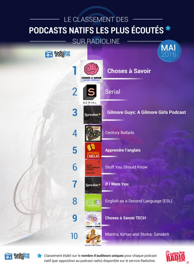 #RadiolineInsights : le classement des podcasts natifs