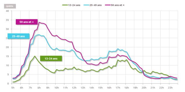 """Sources : 126 000 Radio """"Novembre-Décembre 2015"""", Lundi-Vendredi 0h-24h"""