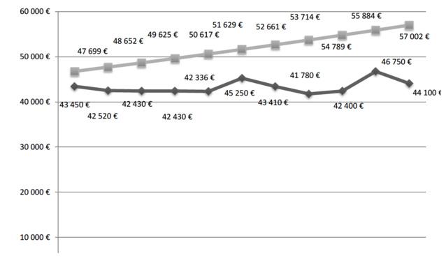 Evolution du montant moyen de la subvention d'exploitation et de l'aide sélective par radio et l'évolution projetée de ce même montant sur la base d'une augmentation moyenne des charges des radios associatives (2%)
