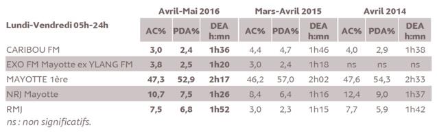 Source : Médiamétrie - Etude ad hoc Mayotte – Avril-Mai 2016- Copyright Médiamétrie - Tous droits réservés