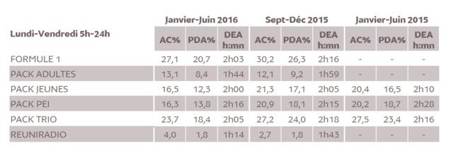 Médiamétrie –Métridom–Janvier-Juin 2016 -13 ans et plus -Copyright Médiamétrie -Tous droits réservés