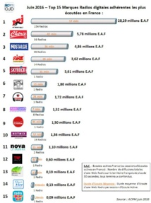Top 15 des radios digi...<br /><br />Source : <a href=