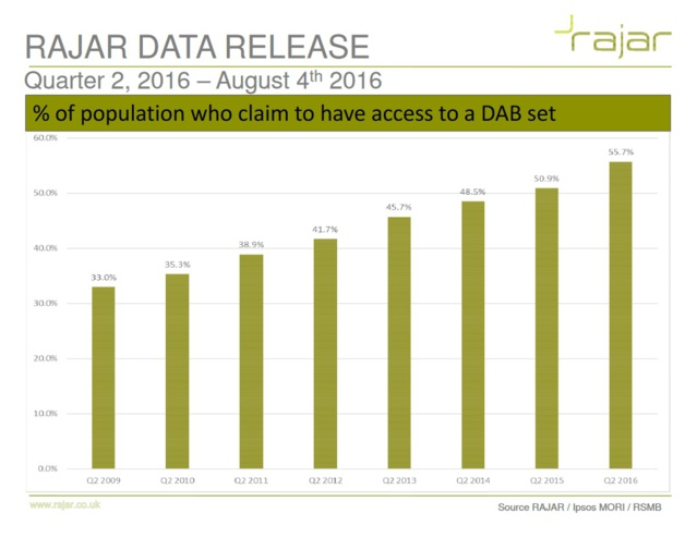 Taux d'équipement en postes DAB/DAB+ au Royaume-Uni (RAJAR)