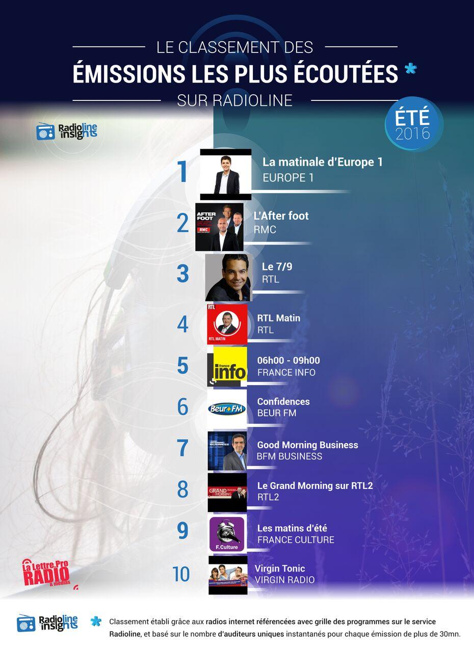 #RadiolineInsights : le classement des émissions les plus écoutées