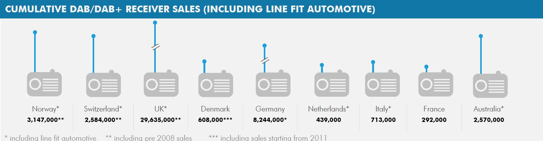 RNT : près de 50 millions de récepteurs déjà vendus