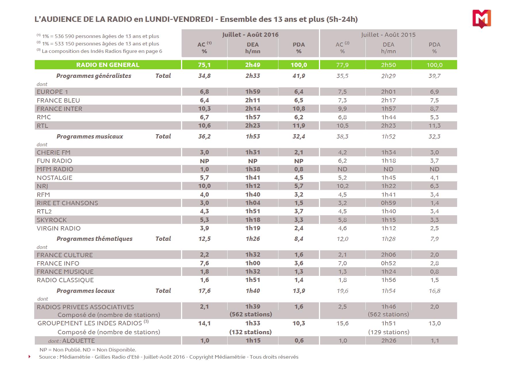 Source : Médiamétrie - Grilles Radio d'Eté - Juillet-Août 2016 - Copyright Médiamétrie - Tous droits réservés