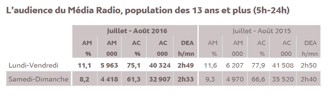 L'audience de la radio en France en juillet et août 2016