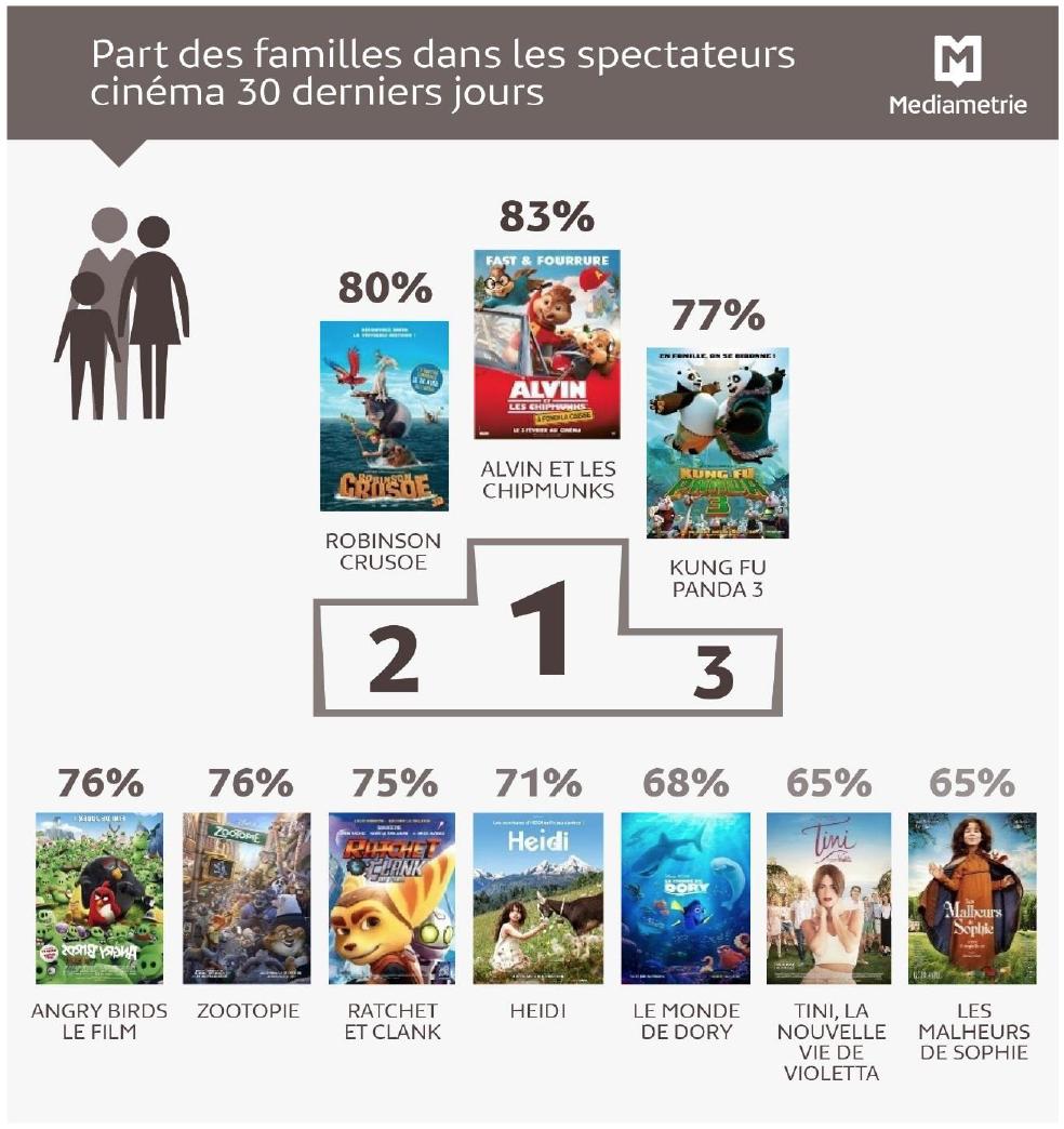 Source : Médiamétrie - Etude 75 000 Cinéma – 1er semestre 2016. Copyright Médiamétrie – Tous droits réservés