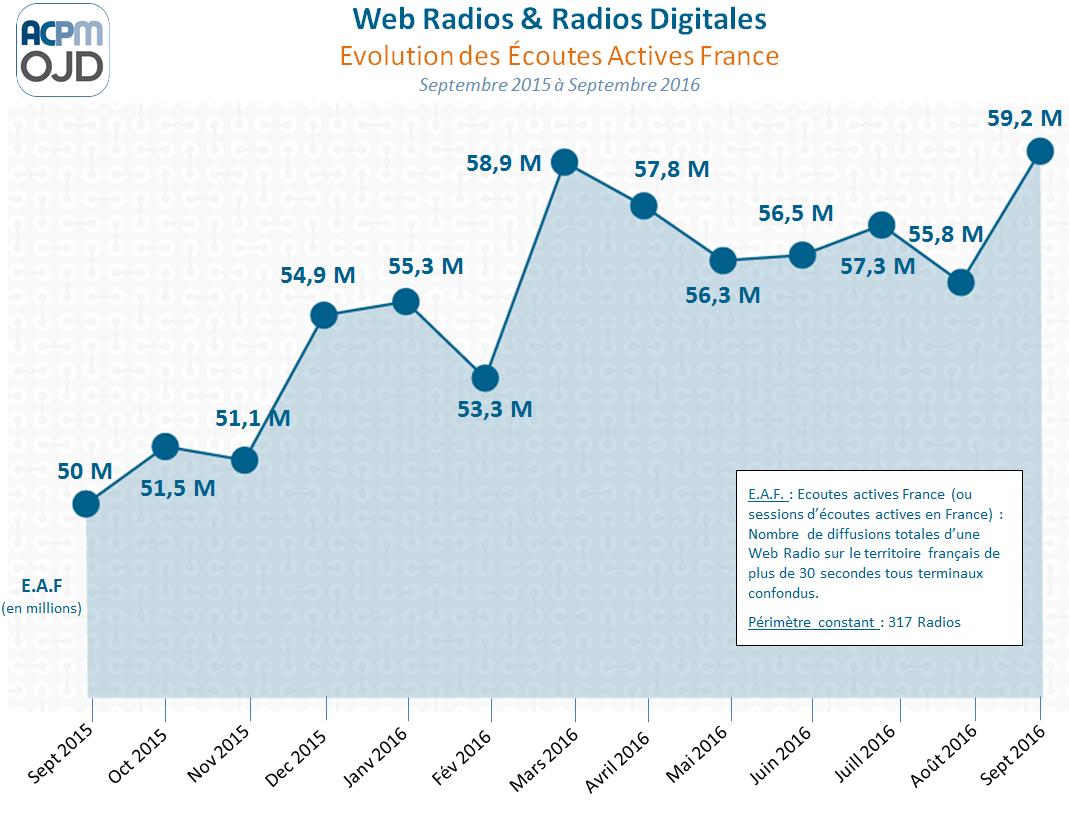 60 millions de sessions d'écoutes pour les radios digitales