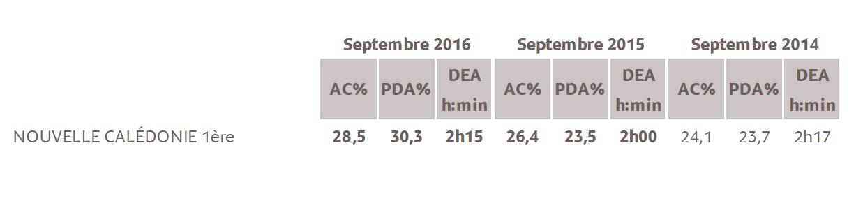 Source : Médiamétrie - Etude Nouvelle Calédonie - Septembre 2016 - 13 ans et plus - Copyright Médiamétrie - Tous droits réservés