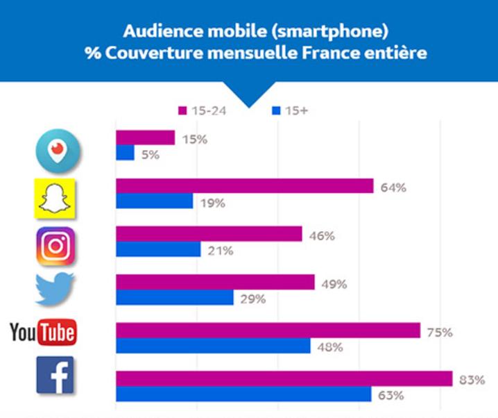 Sources : Médiamétrie – Mediametrie//NetRatings – Audience Internet Mobile – Juin 2016 – Base : 15 ans et plus - Copyright Mediametrie//NetRatings – Tous droits réservés