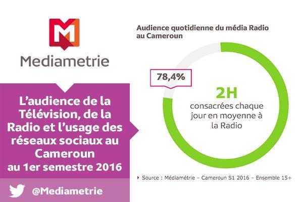 L'audience de la radio au Cameroun