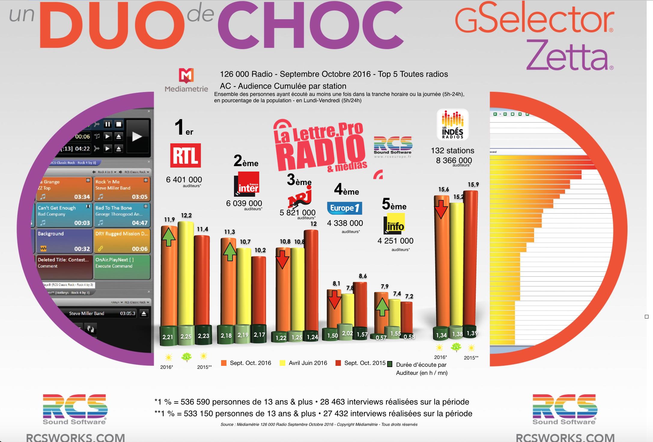 Diagramme exclusif LLP/RCS GSelector 4 - TOP 5 toutes radios confondues en Lundi-Vendredi - 126 000 Radio Septembre-Octobre 2016