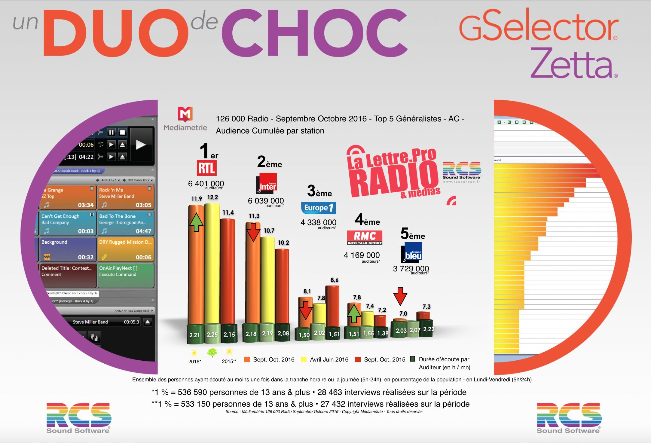 Diagramme exclusif LLP/RCS GSelector 4 - TOP 5 radios Généralistes en Lundi-Vendredi - 126 000 Radio Septembre-Octobre 2016