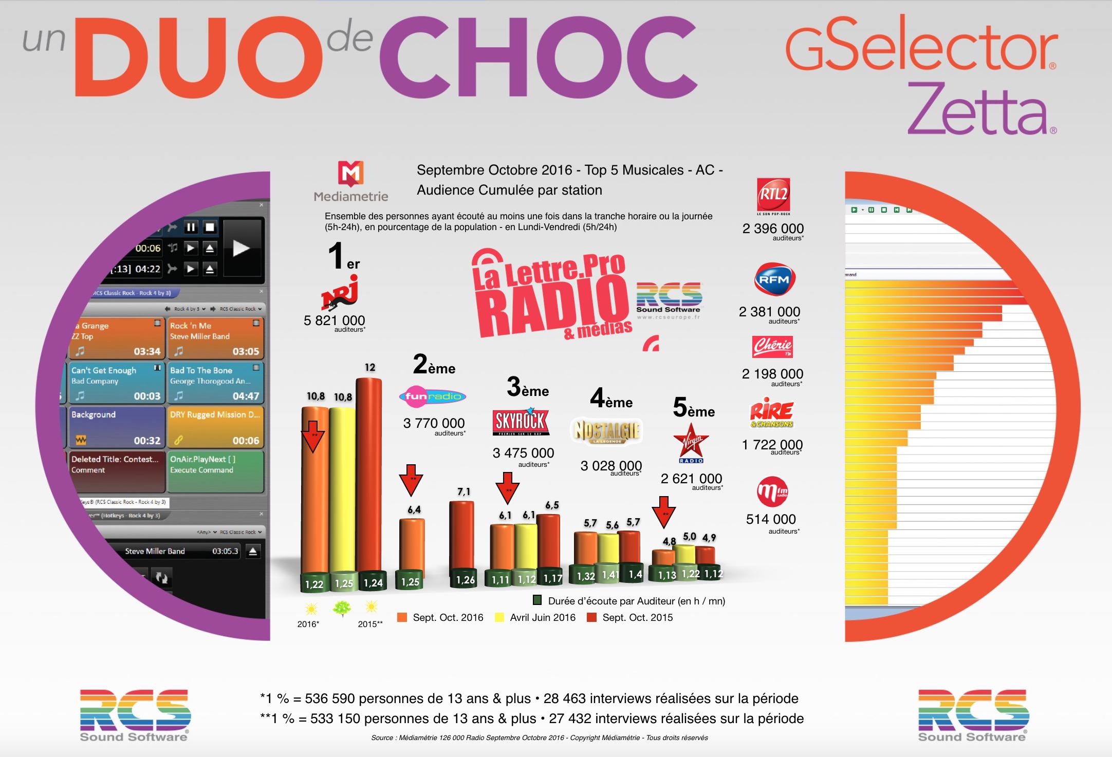 Diagramme exclusif LLP/RCS GSelector 4 - TOP 5 radios Musicales en Lundi-Vendredi - 126 000 Septembre-Octobre 2016