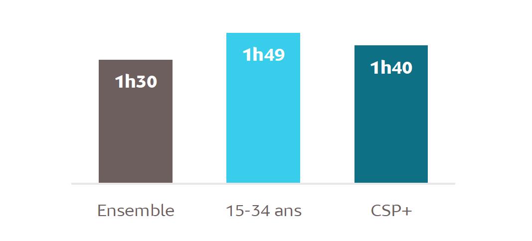 Source : Mediametrie//NetRatings – Tous lieux de connexion – Applications Internet incluses – France – octobre 2016 – Base : 2 ans et plus – Copyright Médiamétrie – Tous droits réservés
