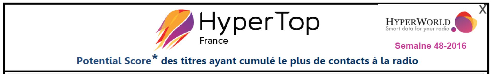 HyperTop France : l'agrément des auditeurs aux 25 titres les plus entendus