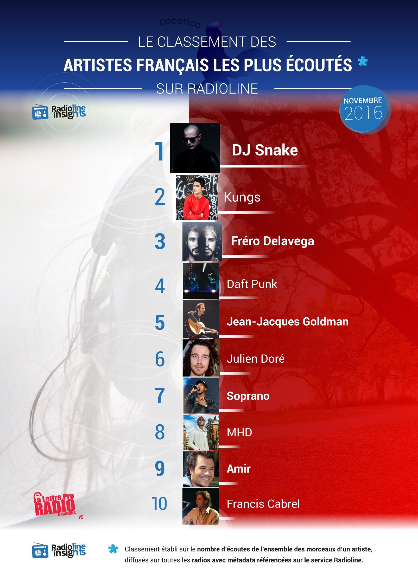 #RadiolineInsights : le classement des artistes français les plus écoutés