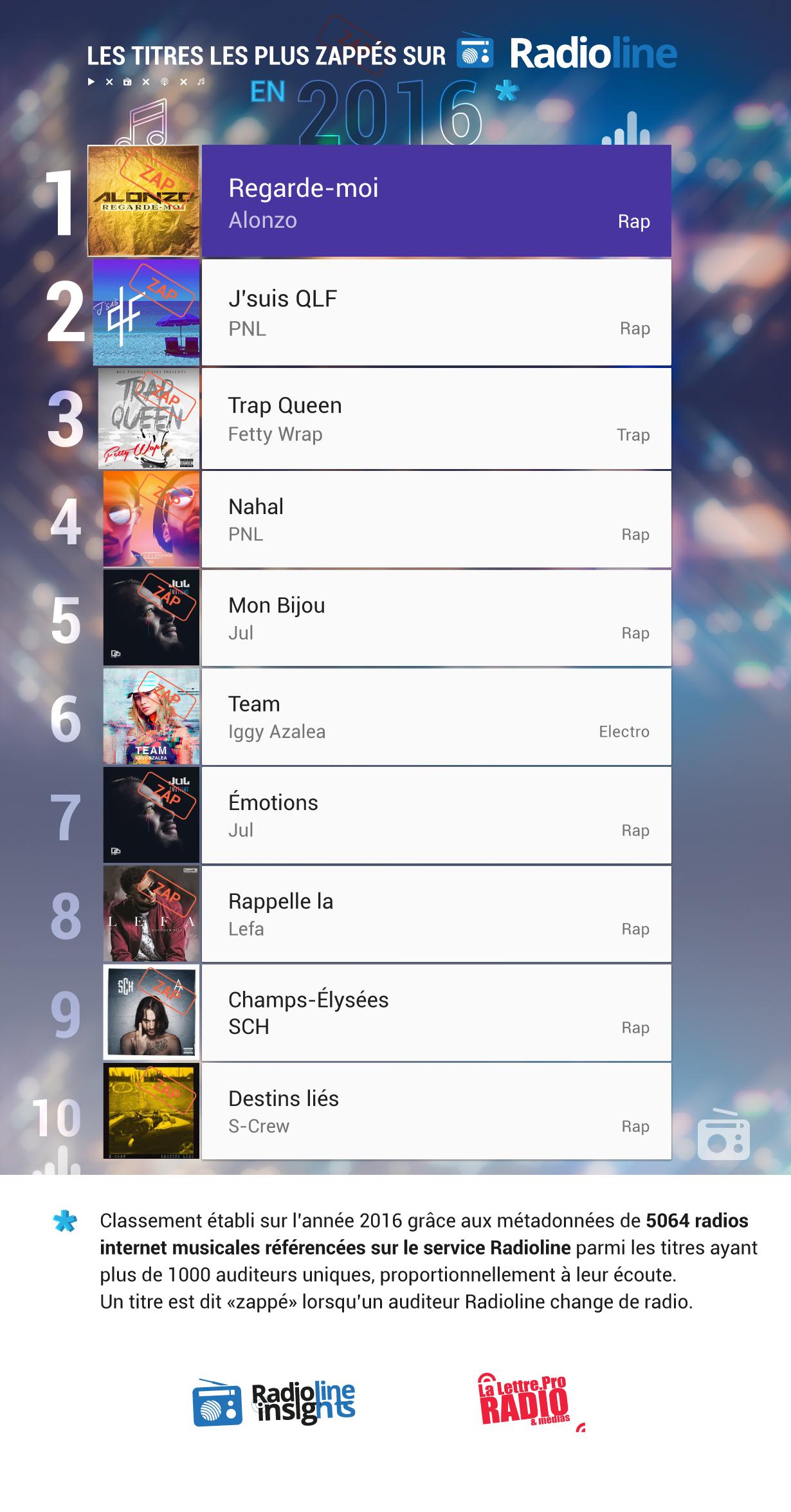 #RadiolineInsights : le classement des titres les plus zappés en 2016