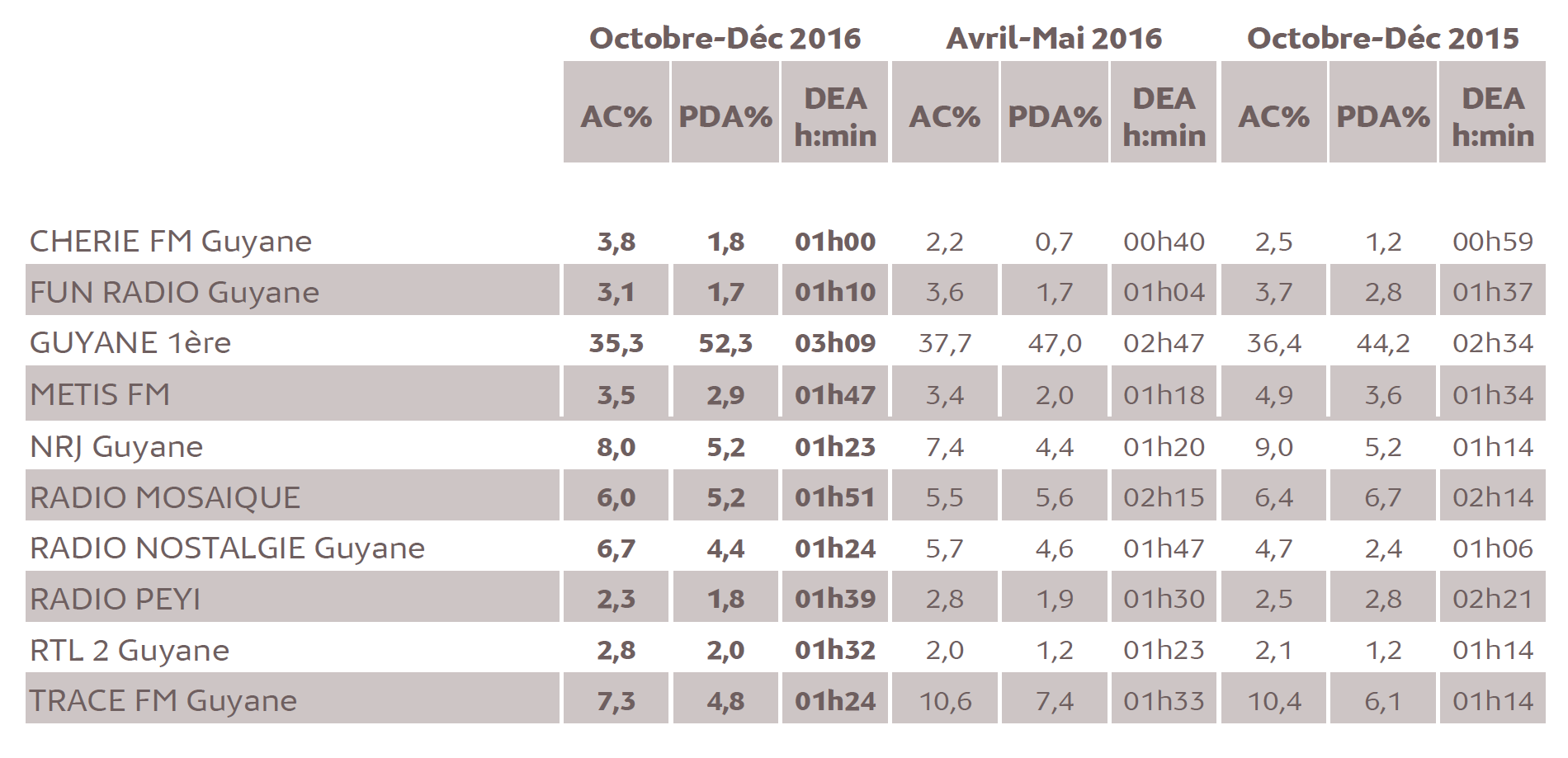 Source : Médiamétrie - Métridom Guyane Octobre-Décembre 2016 - 13 ans et plus - Copyright Médiamétrie - Tous droits réservés