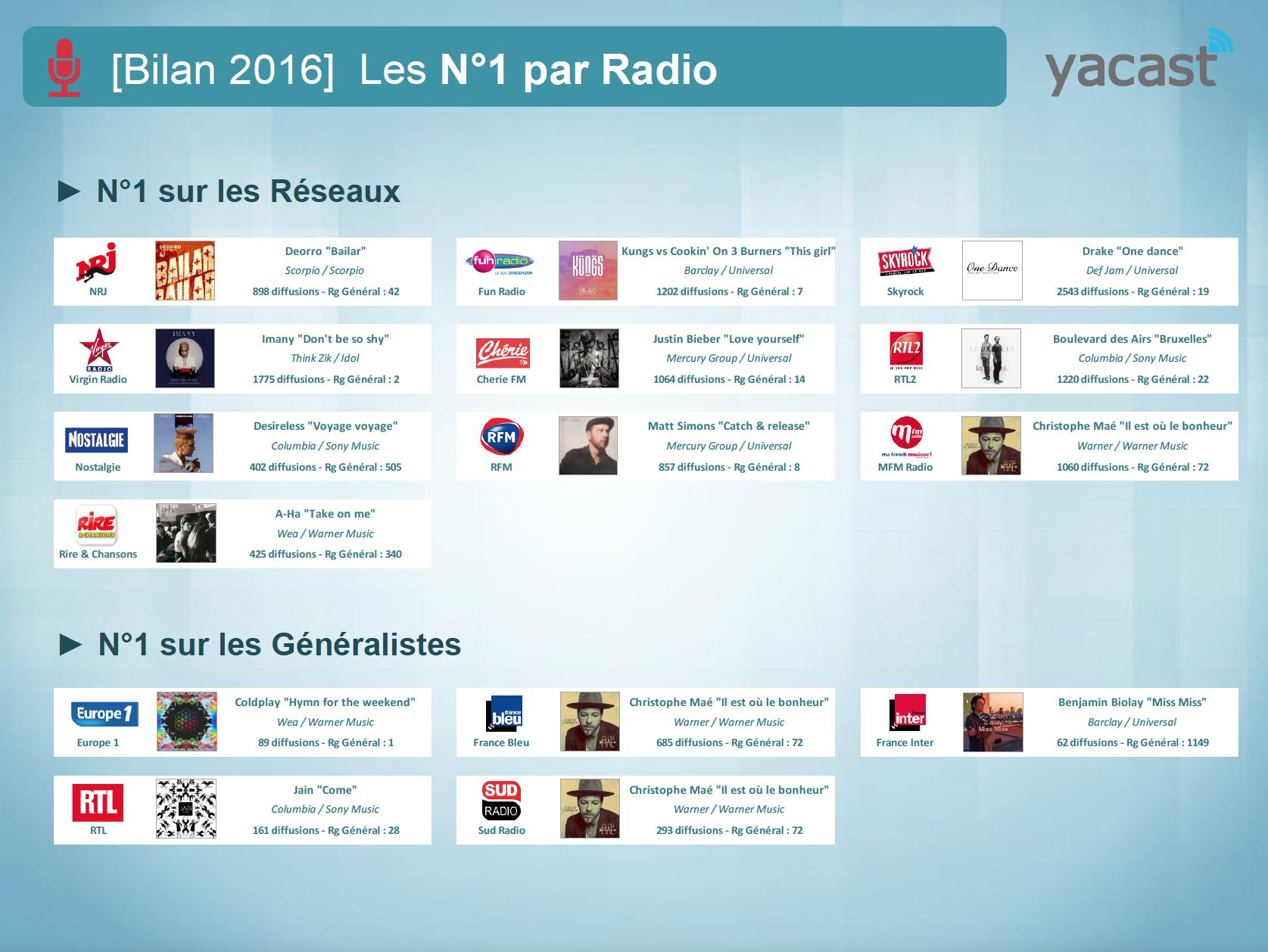 Yacast fait le bilan musical de l'année 2016