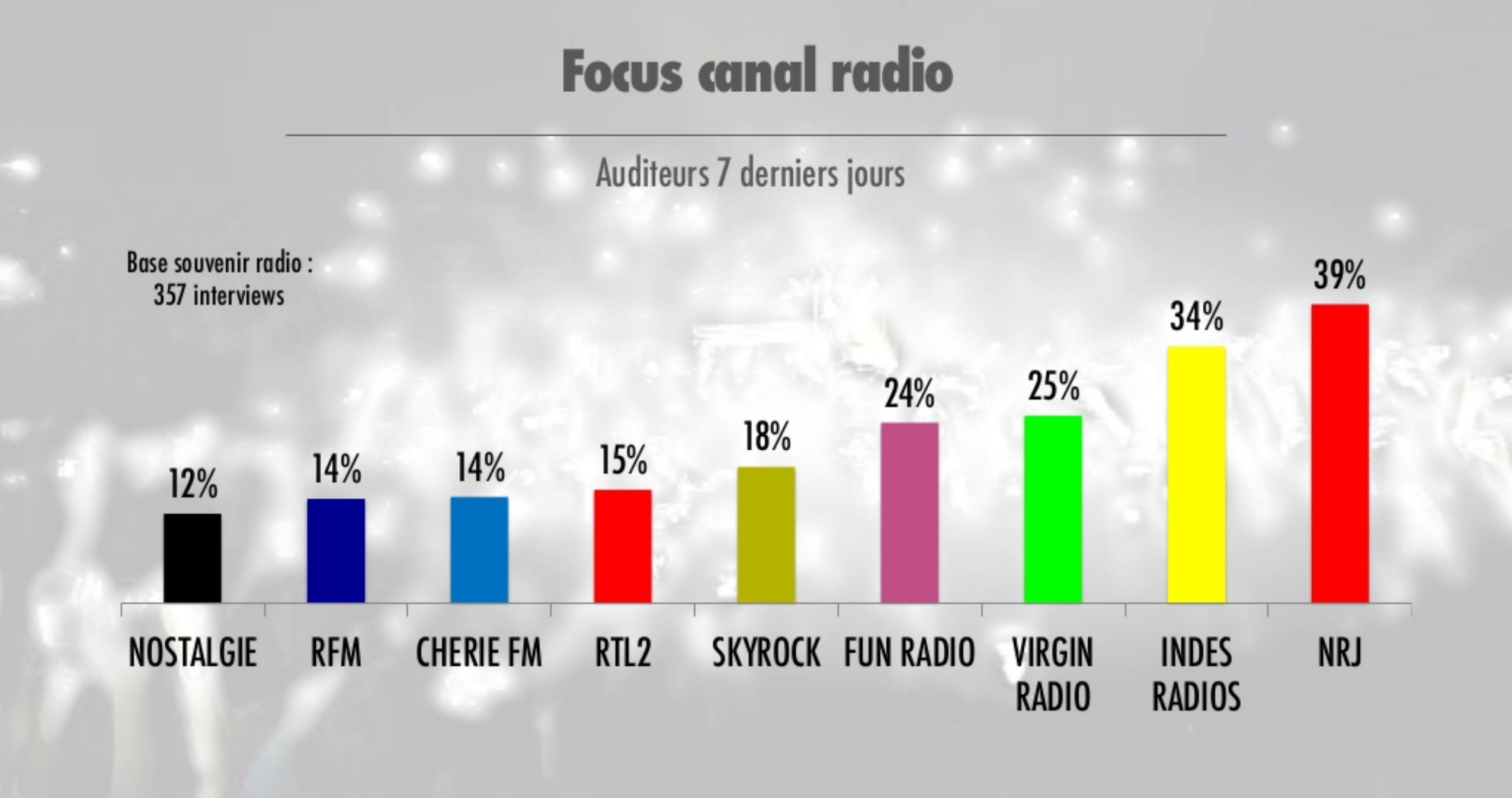 La perception des concerts organisés par les radios
